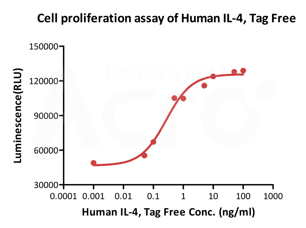 Biotinylated Human CELL_BASE