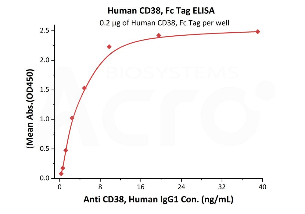 Human CD38 Protein, Fc Tag (Catalog # CD8-H5255) ELISA bioactivity