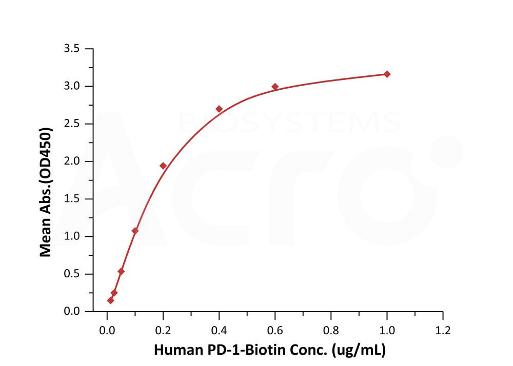 Biotinylated Human FACS