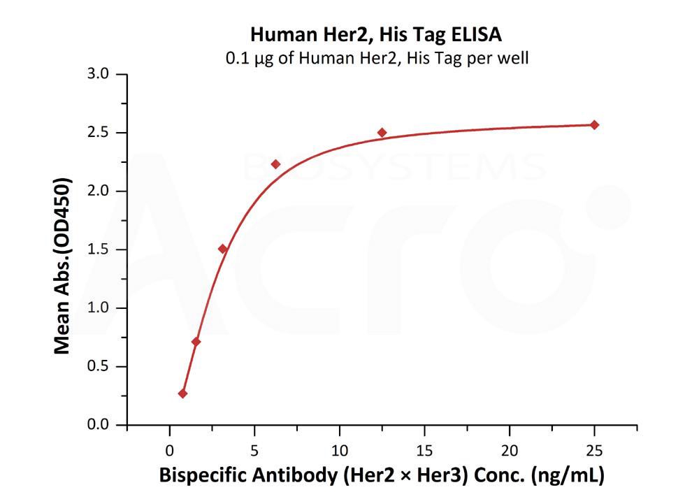 Human Her2 Protein BLI