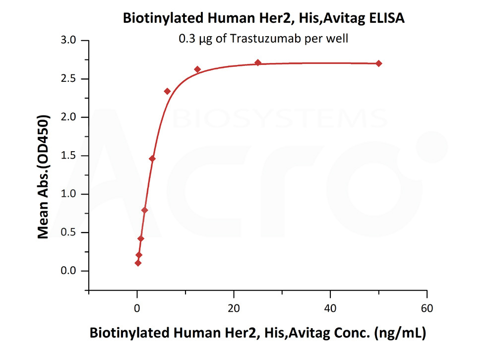 Biotinylated Human ELISA