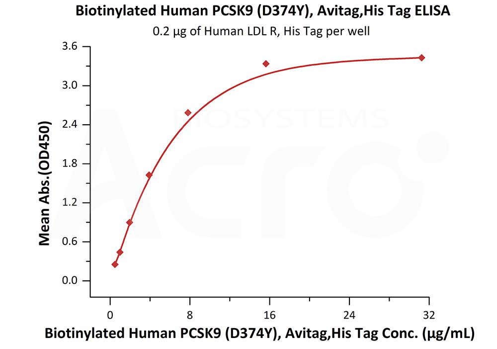 Biotinylated Human (D374Y) PCSK9 (Cat. No. PCY-H82E7) ELISA bioactivity