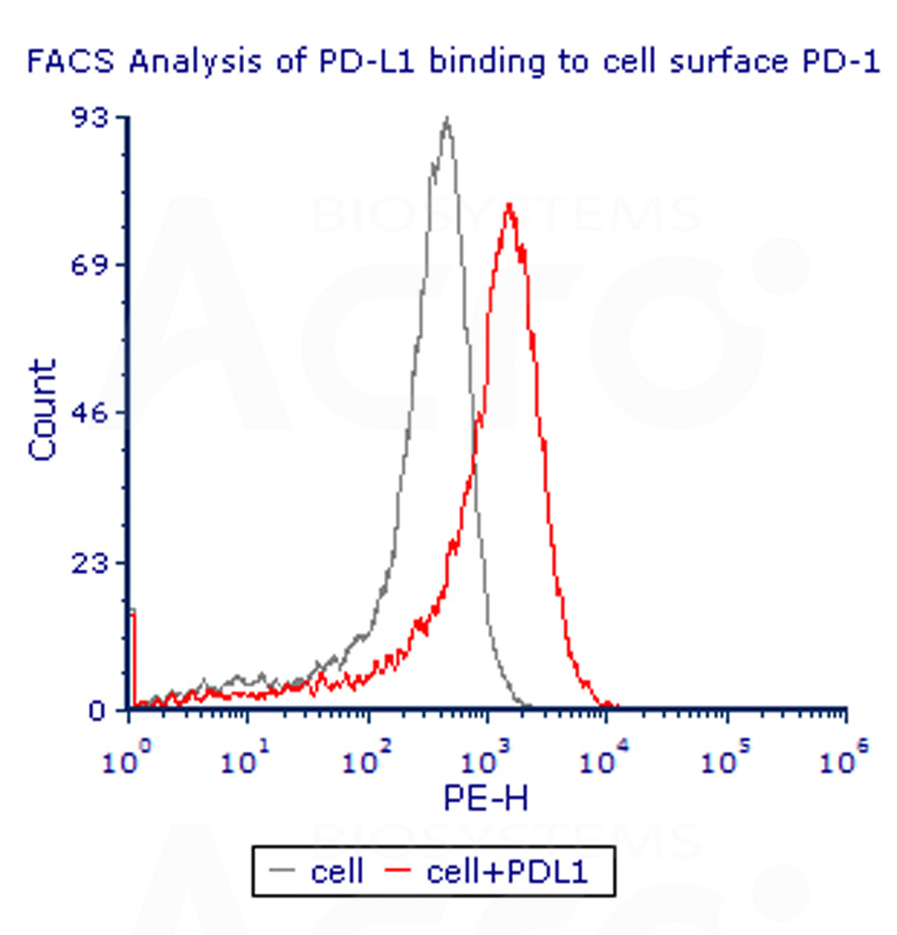 Human PD-L1, Fc Tag (Cat. No. PD1-H5258) ELISA bioactivity