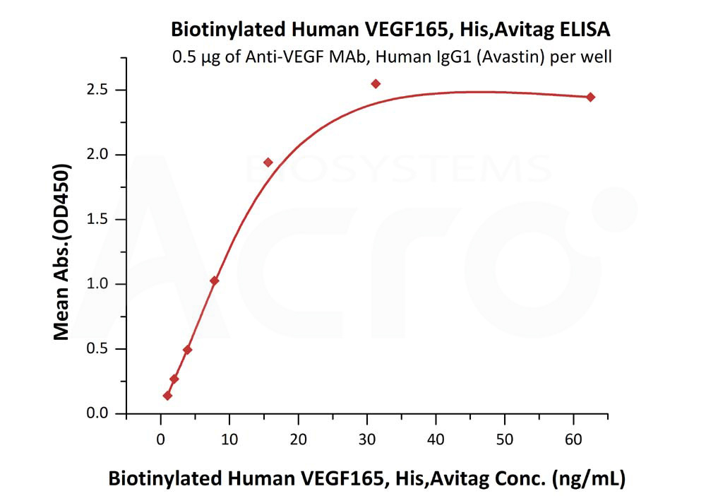Biotinylated Human SPR