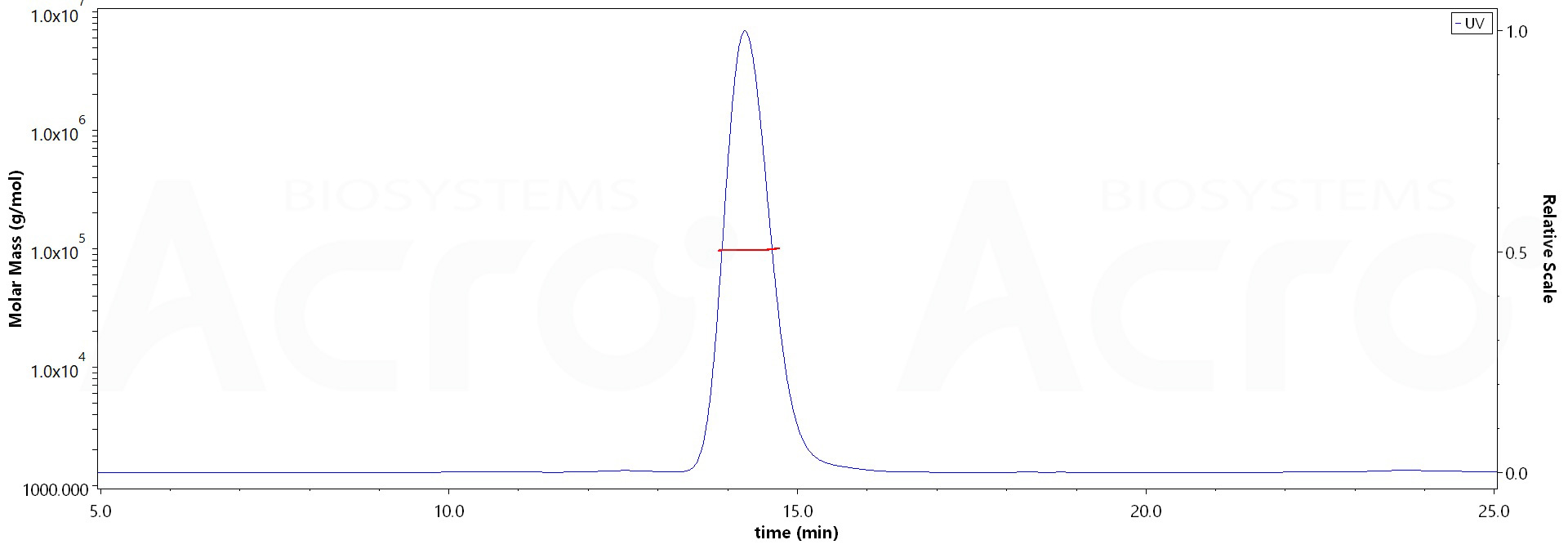Human Fas Protein, Fc Tag (MALS verified) (Cat. No. FAS-H5252) MALS images