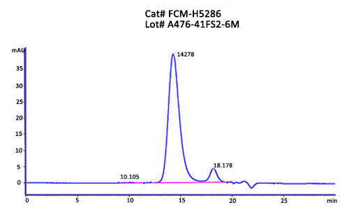FCM-H5286-HPLC