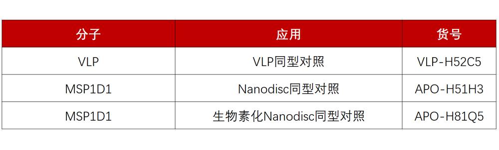 VLP/Nanodisc 同型对照产品